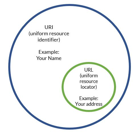 What Is The Difference Between A URI And A URL?