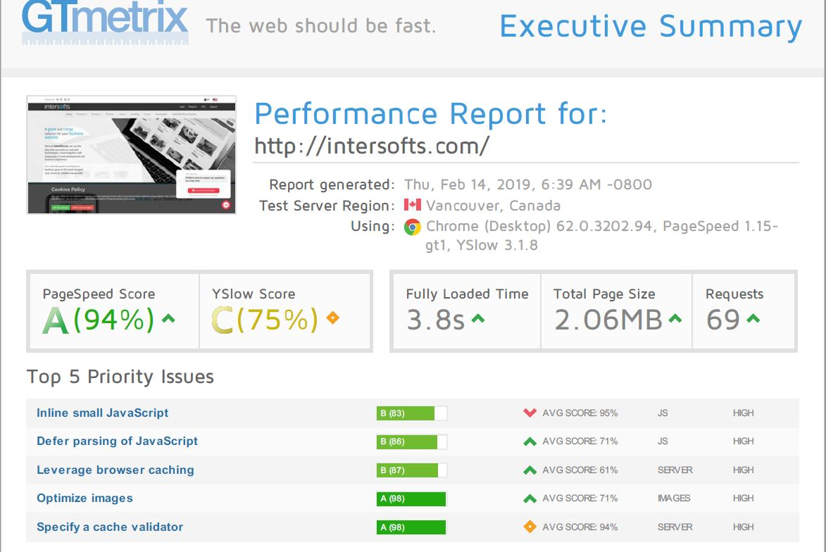 Praktik Framework is fast and optimized for SEO.