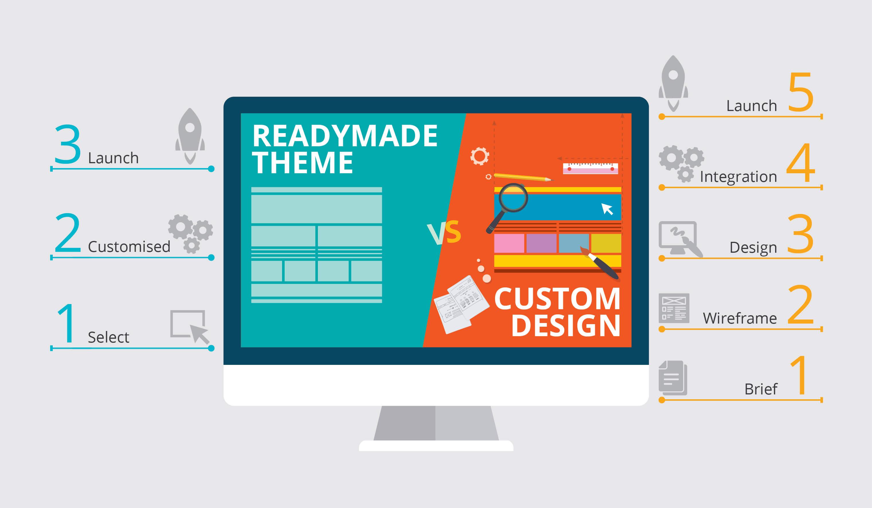 Praktik Framework custom themes.